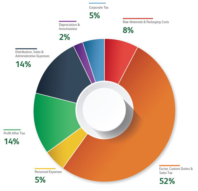 5 years financial pie chart